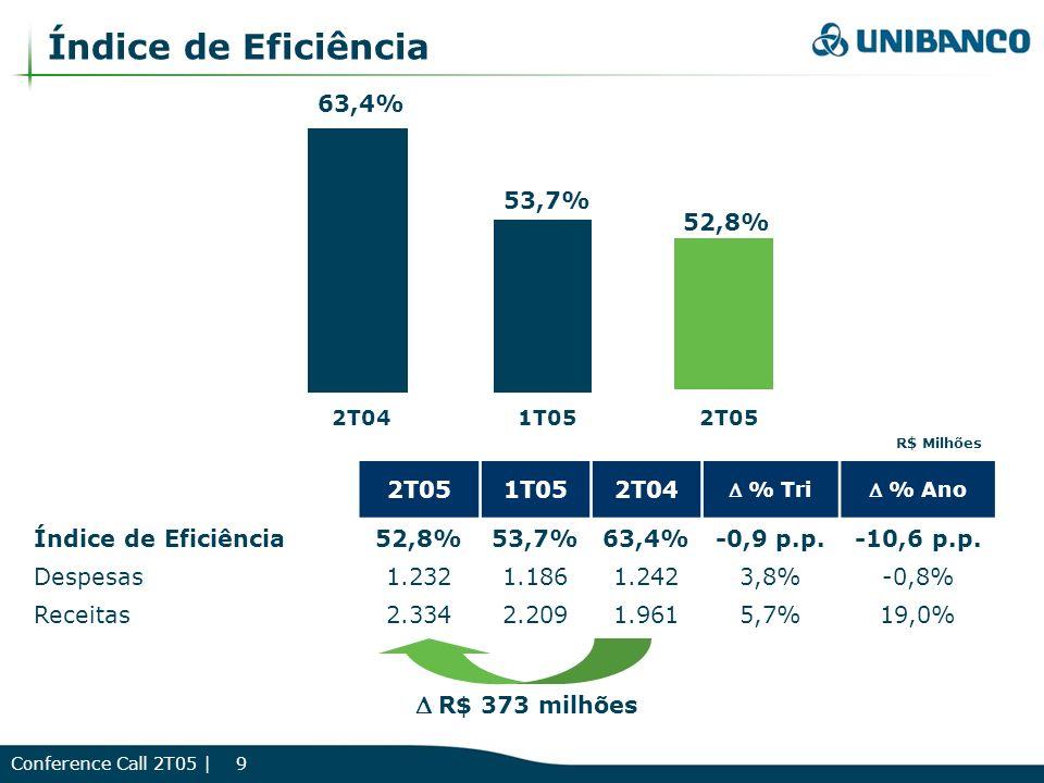 Conference Call 2T05 | 20 Crescimento PIB5,2% 3,0% Câmbio R$ / US$ (final de ano)2,654 2,50 SELIC (final de ano)17,75%17,75% IPC-A7,6%5,6% 20042005(E) Perspectivas Macroeconômicas 2005 Superávit Comercial (US$)34 bi40 bi