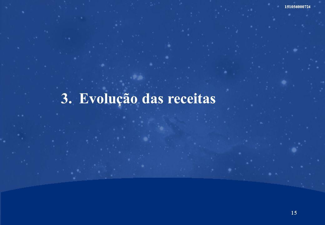 14 151056000724 Modelo de parceria para o desenvolvimento do negócio no Brasil e na Argentina NewCo B2B 22,5 % 55,0 % 45,0 % UniBanco/GaliciaGrupo PT