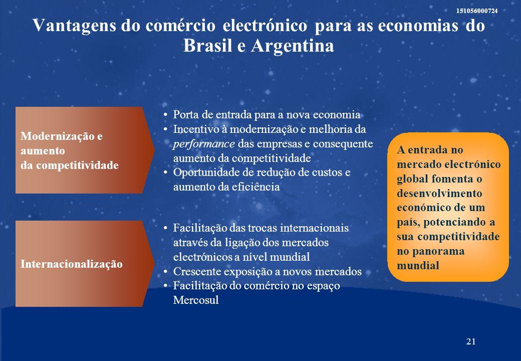 20 151056000724 4.2Vantagens para o Brasil e Argentina