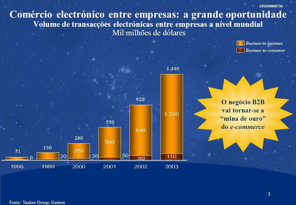 2 151056000724 1.Comércio electrónico B2B: a grande oportunidade