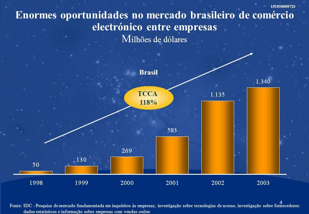 4 151056000724 Enormes oportunidades no mercado brasileiro de comércio electrónico entre empresas M ilhões de dólares Fonte:IDC - Pesquisa de mercado fundamentada em inquéritos às empresas; investigação sobre tecnologias de acesso; investigação sobre fornecedores: dados estatísticos e informação sobre empresas com vendas online TCCA 118% Brasil
