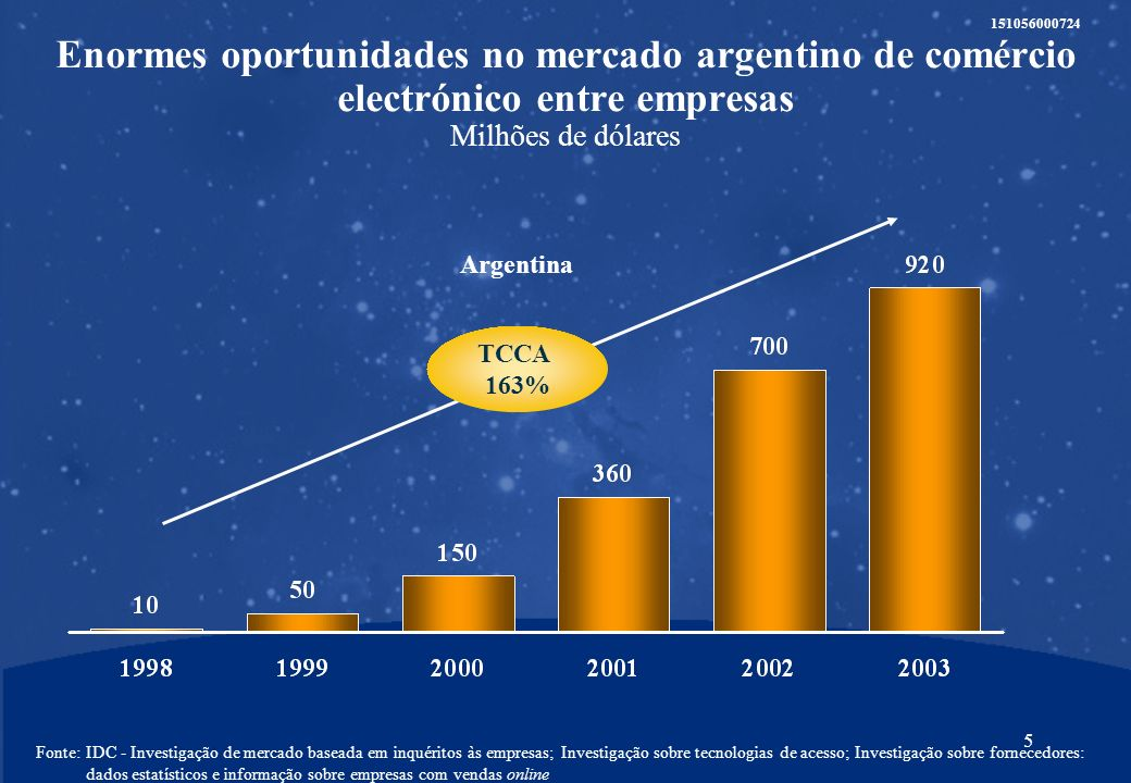 4 151056000724 Enormes oportunidades no mercado brasileiro de comércio electrónico entre empresas M ilhões de dólares Fonte:IDC - Pesquisa de mercado