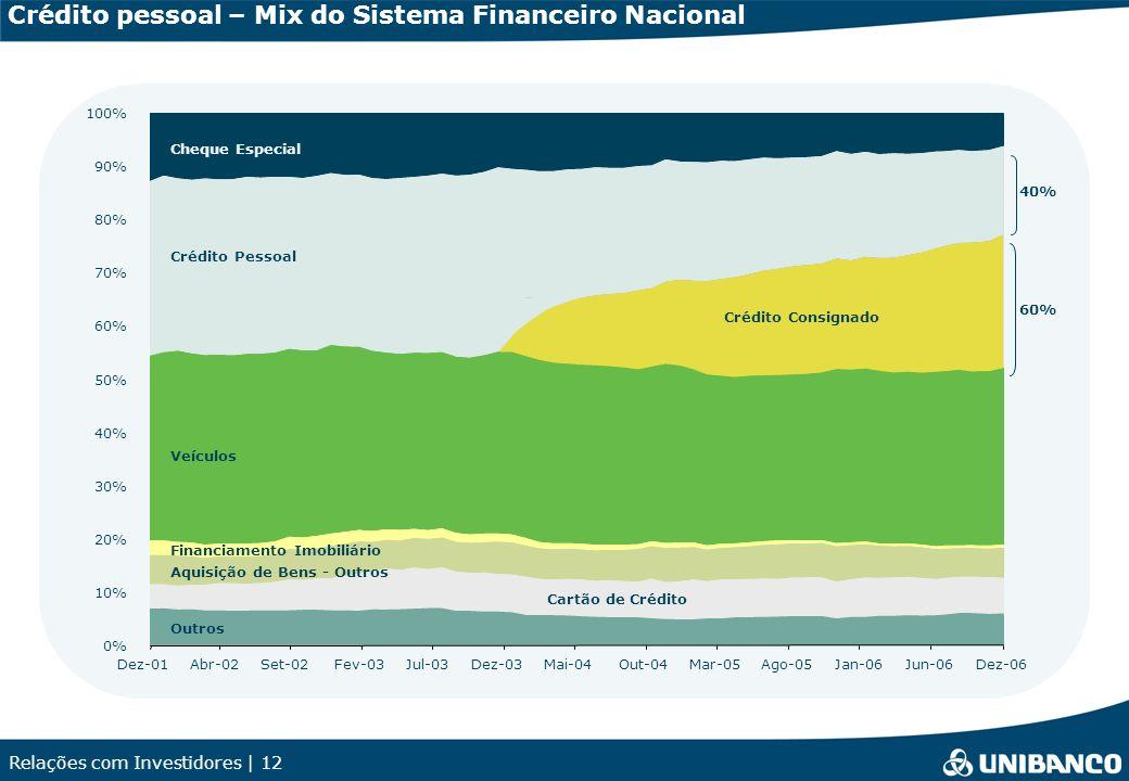 Relações com Investidores | 12 Crédito pessoal – Mix do Sistema Financeiro Nacional 0% 10% 20% 30% 40% 50% 60% 70% 80% 90% 100% Dez-01Abr-02Set-02Fev-03Jul-03Dez-03Mai-04Out-04Mar-05Ago-05Jan-06Jun-06Dez-06 60% 40% Cheque Especial Crédito Pessoal Veículos Financiamento Imobiliário Aquisição de Bens - Outros Cartão de Crédito Outros Crédito Consignado