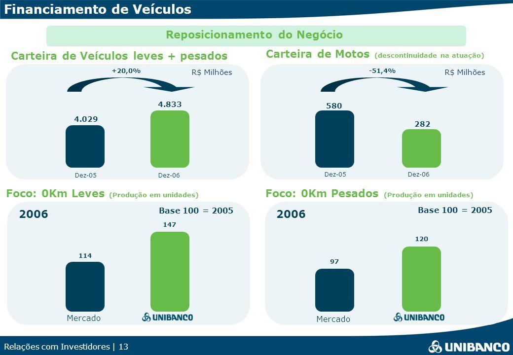 Relações com Investidores | 13 Dez-05Dez-06 4.029 4.833 +20,0%-51,4% Dez-05Dez-06 580 282 R$ Milhões Financiamento de Veículos Reposicionamento do Negócio Carteira de Veículos leves + pesados Carteira de Motos (descontinuidade na atuação) Foco: 0Km Leves (Produção em unidades) Foco: 0Km Pesados (Produção em unidades) Base 100 = 2005 147 2006 114 120 2006 97 Mercado