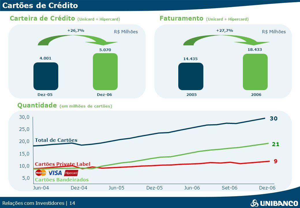 Relações com Investidores | 14 +26,7% 4.001 5.070 Dez-05Dez-06 Carteira de Crédito (Unicard + Hipercard) Cartões de Crédito Quantidade (em milhões de cartões) Faturamento (Unicard + Hipercard) +27,7% 14.435 18.433 R$ Milhões 20052006 Jun-04Dez-04Jun-05Dez-05Jun-06 Total de Cartões 9 Cartões Bandeirados 21 30 5,0 10,0 15,0 20,0 25,0 Cartões Private Label 30,0 Set-06Dez-06