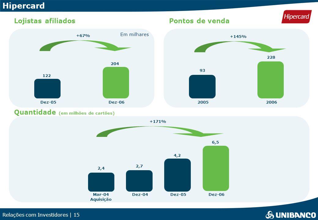 Relações com Investidores | 15 Hipercard Lojistas afiliados Quantidade (em milhões de cartões) +67% 122 204 Dez-05Dez-06 Pontos de venda 2,4 2,7 4,2 6,5 Mar-04 Aquisição Dez-04Dez-05Dez-06 +171% +145% 93 228 20052006 Em milhares