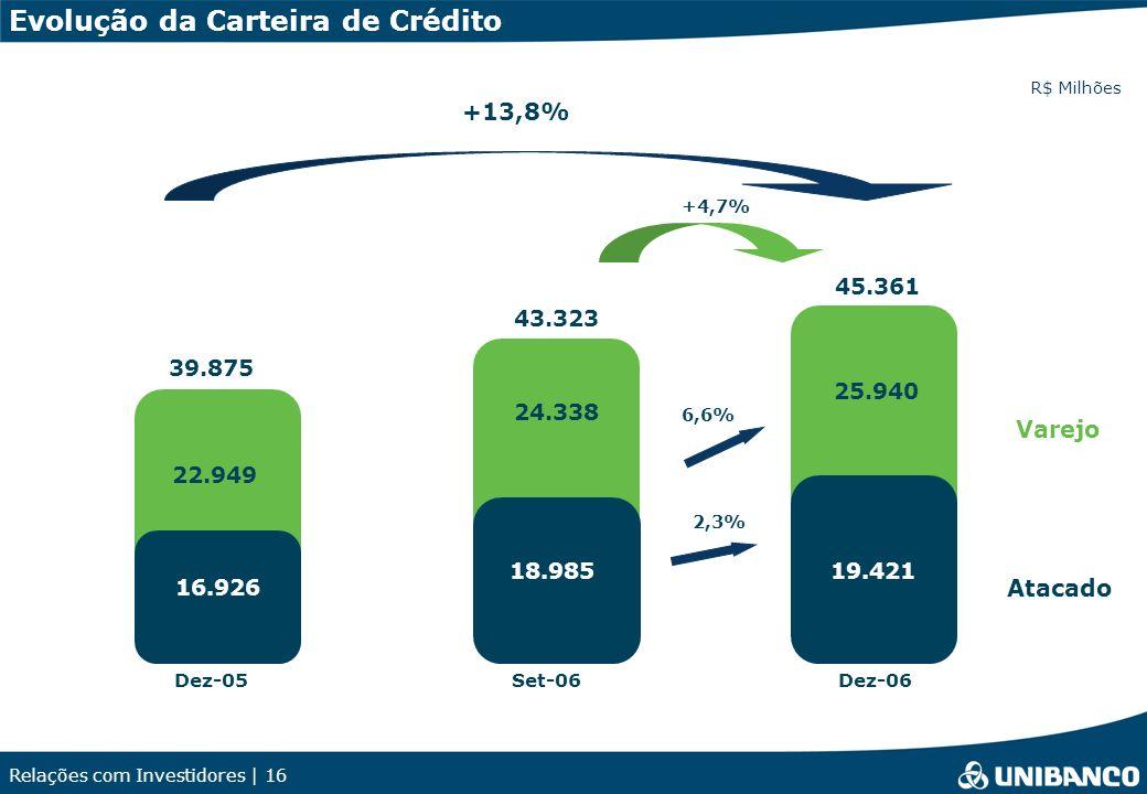 Relações com Investidores | 16 Evolução da Carteira de Crédito +13,8% Set-06Dez-06 +4,7% 6,6% Dez-05 Atacado Varejo R$ Milhões 39.875 45.361 2,3% 25.940 22.949 19.421 16.926 43.323 24.338 18.985