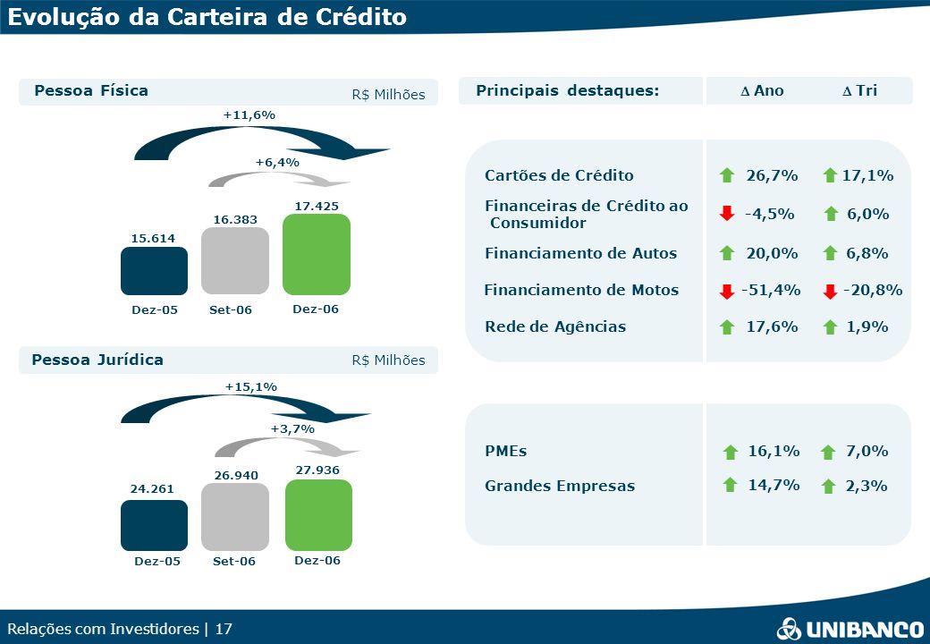 Relações com Investidores | 17 Pessoa Jurídica Pessoa Física Financeiras de Crédito ao Consumidor Rede de Agências Cartões de Crédito PMEs Grandes Empresas R$ Milhões Financiamento de Autos Dez-05Set-06 +6,4% 15.614 16.383 Dez-06 17.425 +11,6% +15,1% 24.261 +3,7% 26.940 Principais destaques: 27.936 -4,5% 1,9% 17,1% 16,1% 14,7% 6,8% Tri 6,0% 17,6% 26,7% 7,0% 2,3% 20,0% Ano Evolução da Carteira de Crédito Financiamento de Motos-20,8%-51,4% Dez-05Set-06 Dez-06