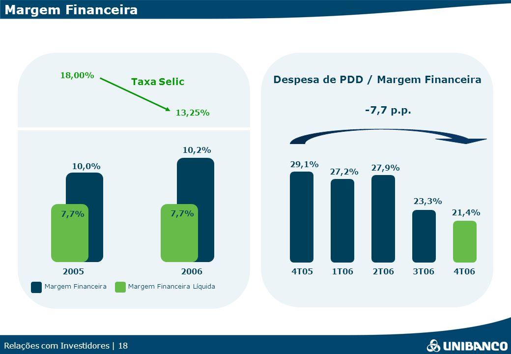Relações com Investidores | 18 Margem Financeira 20052006 10,2% 10,0% 7,7% Margem Financeira Líquida Margem Financeira 23,3% 29,1% 27,2% 27,9% Despesa de PDD / Margem Financeira -7,7 p.p.