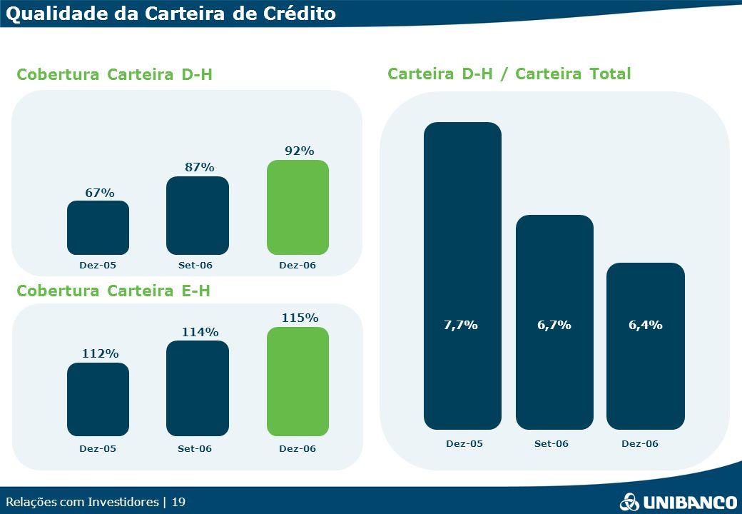 Relações com Investidores | 19 Qualidade da Carteira de Crédito Carteira D-H / Carteira Total Cobertura Carteira D-H Dez-05Set-06Dez-06 6,4%6,7%7,7% 115% 114% 112% Dez-05Set-06Dez-06 Cobertura Carteira E-H 92% 87% 67% Dez-05Set-06Dez-06