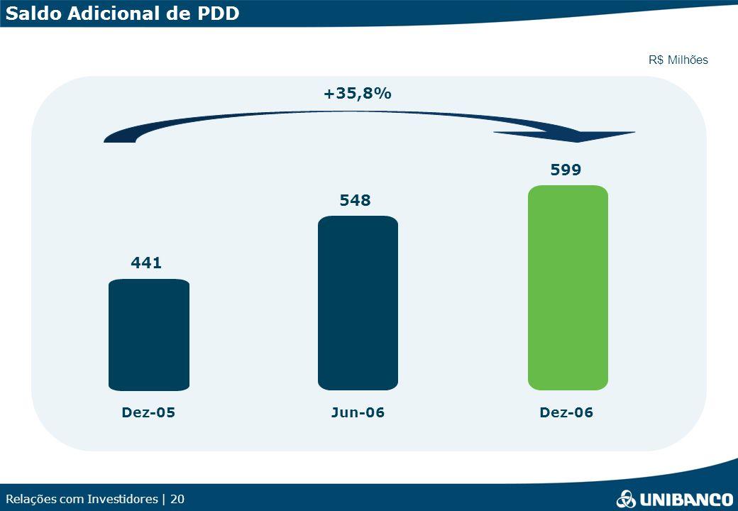Relações com Investidores | 20 441 548 599 Dez-05Jun-06Dez-06 +35,8% R$ Milhões Saldo Adicional de PDD