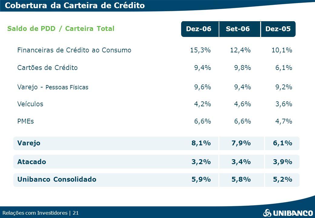 Relações com Investidores | 21 Dez-06Set-06Dez-05 Financeiras de Crédito ao Consumo12,4% Cartões de Crédito9,8% Varejo - Pessoas Físicas 9,4% Veículos4,6% PMEs6,6% Varejo7,9% Atacado3,4% Unibanco Consolidado5,8% Saldo de PDD / Carteira Total 15,3% 9,4% 9,6% 4,2% 6,6% 8,1% 3,2% 5,9% 10,1% 6,1% 9,2% 3,6% 4,7% 6,1% 3,9% 5,2% Cobertura da Carteira de Crédito