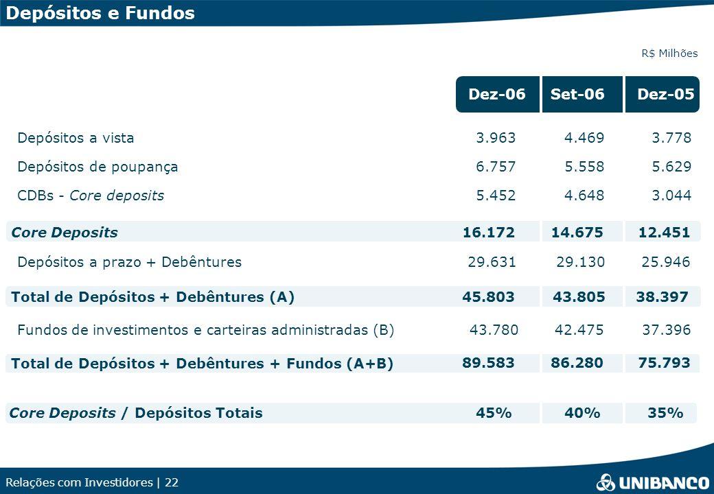 Relações com Investidores | 22 Depósitos e Fundos R$ Milhões Depósitos a vista3.9634.4693.778 Depósitos de poupança6.7575.5585.629 CDBs - Core deposits5.4524.6483.044 Core Deposits16.17214.67512.451 Depósitos a prazo + Debêntures29.63129.13025.946 Total de Depósitos + Debêntures + Fundos (A+B) 89.58386.28075.793 Total de Depósitos + Debêntures (A)45.80343.80538.397 Fundos de investimentos e carteiras administradas (B)43.78042.47537.396 Dez-06Set-06Dez-05 Core Deposits / Depósitos Totais40%45%35%
