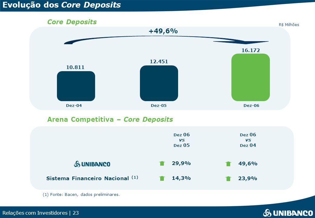 Relações com Investidores | 23 Evolução dos Core Deposits Arena Competitiva – Core Deposits Core Deposits R$ Milhões 10.811 12.451 Dez-04Dez-05 16.172 Dez-06 (1) Fonte: Bacen, dados preliminares.