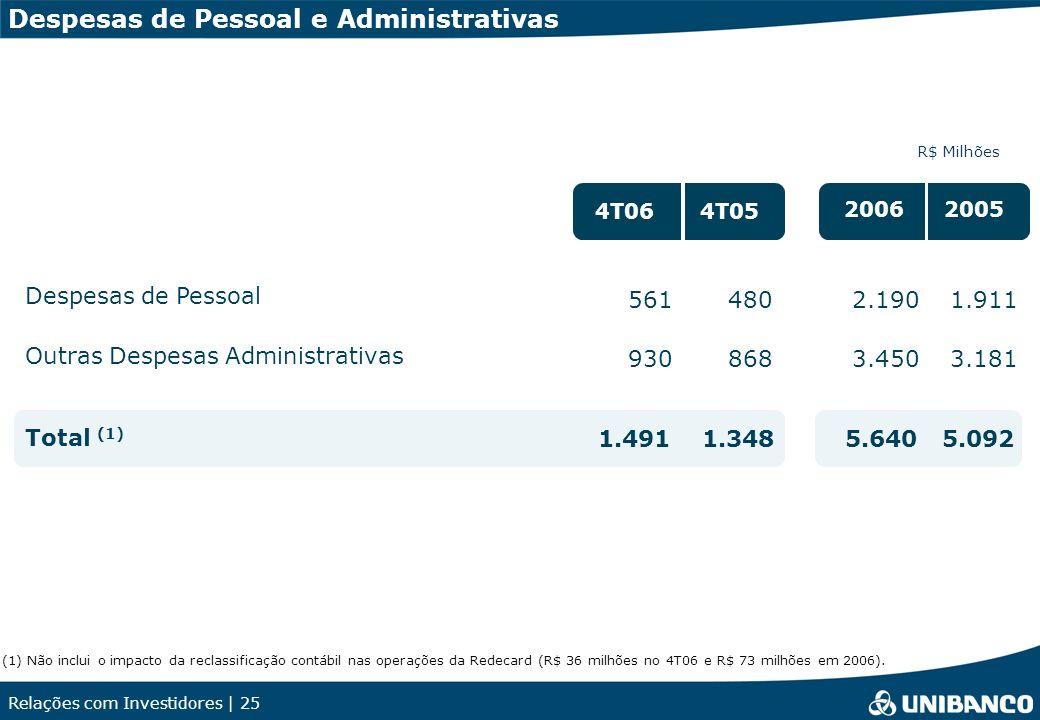 Relações com Investidores | 25 Despesas de Pessoal e Administrativas R$ Milhões 561 930 480 868 2.190 3.450 1.911 3.181 Despesas de Pessoal Outras Despesas Administrativas 4T064T05 20062005 1.4911.3485.6405.092 Total (1) (1) Não inclui o impacto da reclassificação contábil nas operações da Redecard (R$ 36 milhões no 4T06 e R$ 73 milhões em 2006).