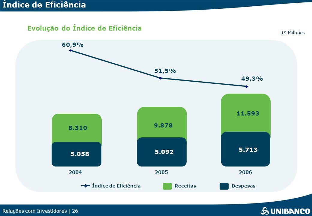 Relações com Investidores | 26 Receitas R$ Milhões Evolução do Índice de Eficiência Índice de EficiênciaDespesas Índice de Eficiência 9.878 5.092 11.593 5.713 20052006 51,5% 49,3% 8.310 5.058 2004 60,9%