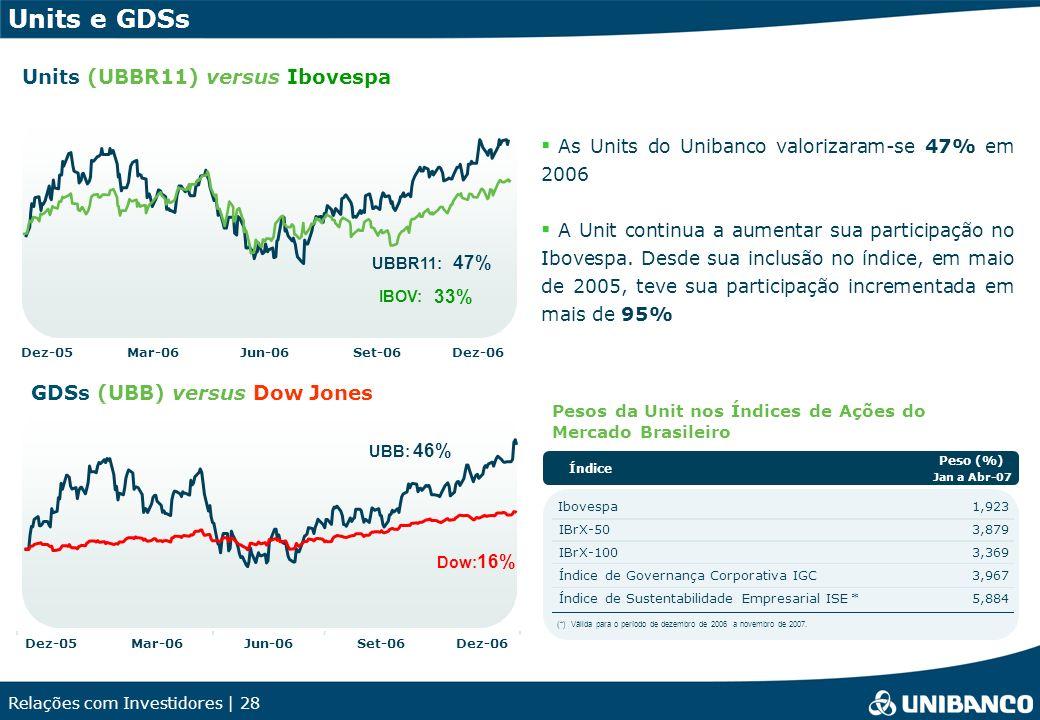 Relações com Investidores | 28 As Units do Unibanco valorizaram-se 47% em 2006 A Unit continua a aumentar sua participação no Ibovespa.