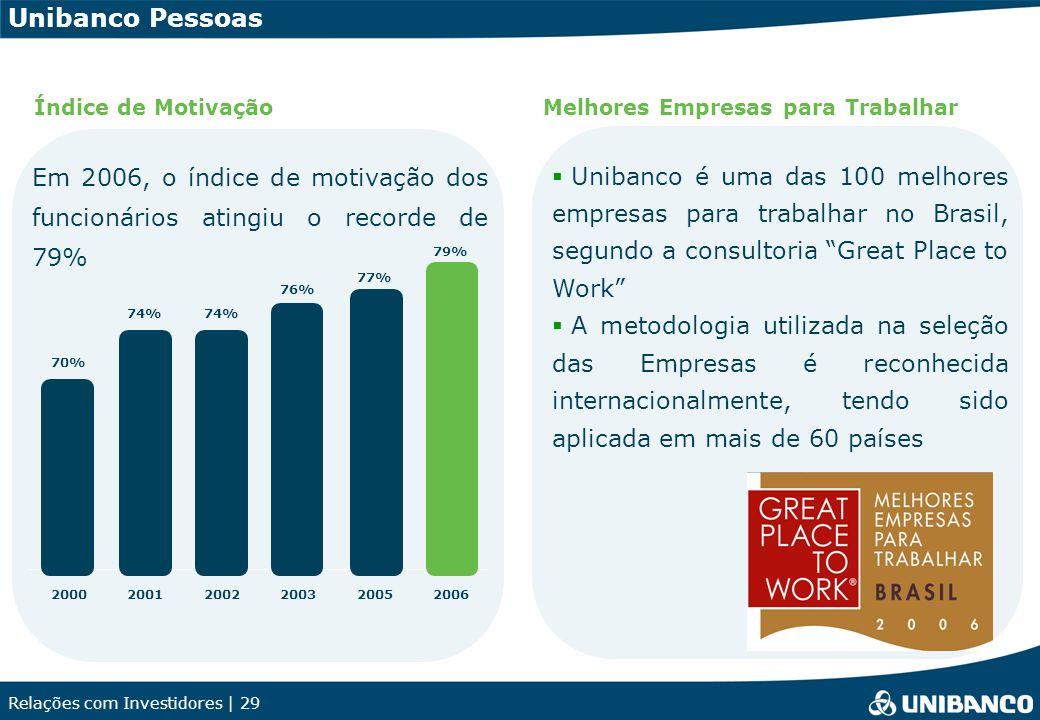 Relações com Investidores | 29 Unibanco Pessoas Melhores Empresas para Trabalhar Em 2006, o índice de motivação dos funcionários atingiu o recorde de 79% Índice de Motivação 70% 74% 76% 77% 79% 200020012002200320052006 Unibanco é uma das 100 melhores empresas para trabalhar no Brasil, segundo a consultoria Great Place to Work A metodologia utilizada na seleção das Empresas é reconhecida internacionalmente, tendo sido aplicada em mais de 60 países