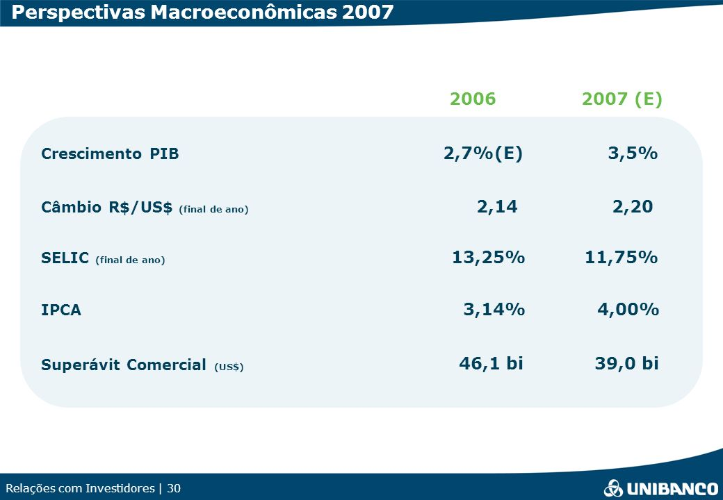Relações com Investidores | 30 Perspectivas Macroeconômicas 2007 2006 2007 (E) Crescimento PIB Câmbio R$/US$ (final de ano) SELIC (final de ano) IPCA Superávit Comercial (US$) 2,7%(E)3,5% 2,142,20 13,25%11,75% 4,00%3,14% 39,0 bi46,1 bi