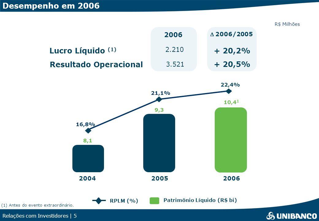 Relações com Investidores | 5 RPLM (%) Patrimônio Líquido (R$ bi) Lucro Líquido (1) Resultado Operacional Desempenho em 2006 2006 2.210 3.521 200520062004 R$ Milhões 9,3 8,1 10,4 1 2006/2005 + 20,2% + 20,5% 21,1% 16,8% 22,4% (1) Antes do evento extraordinário.