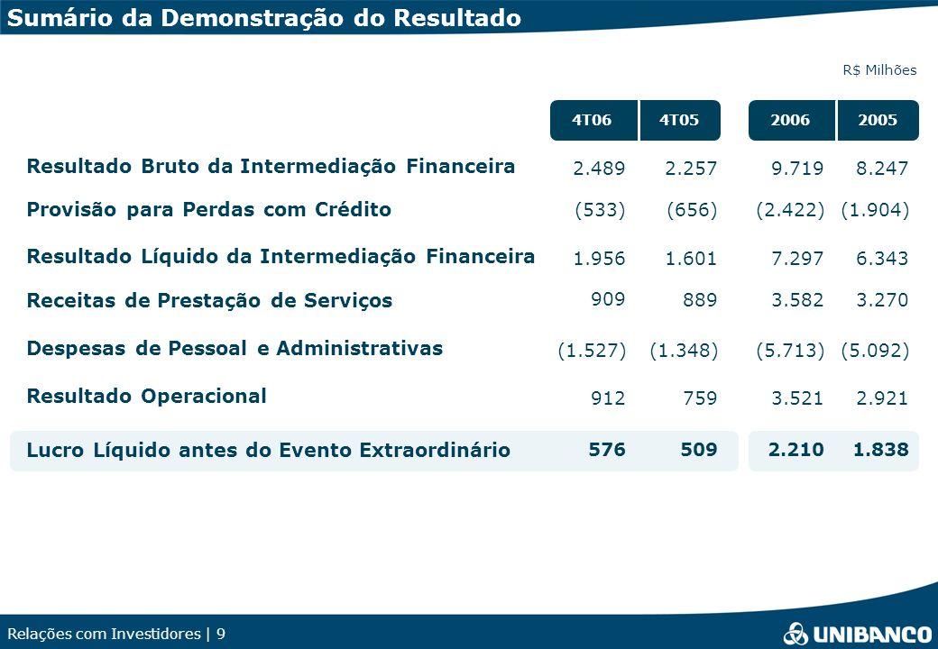 Relações com Investidores | 9 Sumário da Demonstração do Resultado R$ Milhões Despesas de Pessoal e Administrativas Receitas de Prestação de Serviços 1.6011.956 889 909 (1.348)(1.527) 759912 509 576 7.2976.343 3.5823.270 (5.713)(5.092) 3.5212.921 2.2101.838 20062005 Resultado Bruto da Intermediação Financeira Provisão para Perdas com Crédito Resultado Líquido da Intermediação Financeira Resultado Operacional Lucro Líquido antes do Evento Extraordinário 4T064T05 (656)(533)(2.422)(1.904) 2.2572.4899.7198.247
