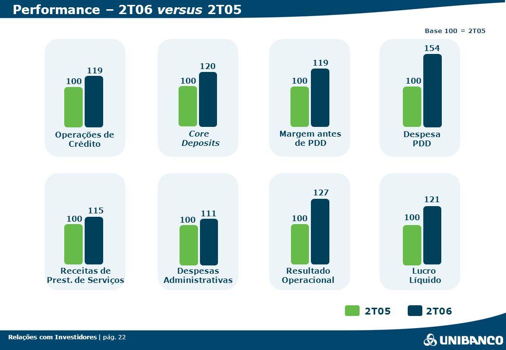 Relações com Investidores | pág. 22 100 Operações de Crédito 100 Receitas de Prest.