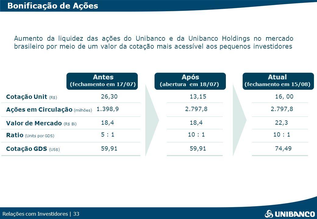 Relações com Investidores | 33 Bonificação de Ações Aumento da liquidez das ações do Unibanco e da Unibanco Holdings no mercado brasileiro por meio de um valor da cotação mais acessível aos pequenos investidores Antes (fechamento em 17/07) Após (abertura em 18/07) Cotação Unit (R$) 26,3013,15 Ações em Circulação (milhões) 1.398,92.797,8 Valor de Mercado (R$ Bi) 18,4 Cotação GDS (US$) 59,91 Ratio (Units por GDS) 5 : 110 : 1 Atual 16, 00 2.797,8 22,3 74,49 10 : 1 (fechamento em 15/08)