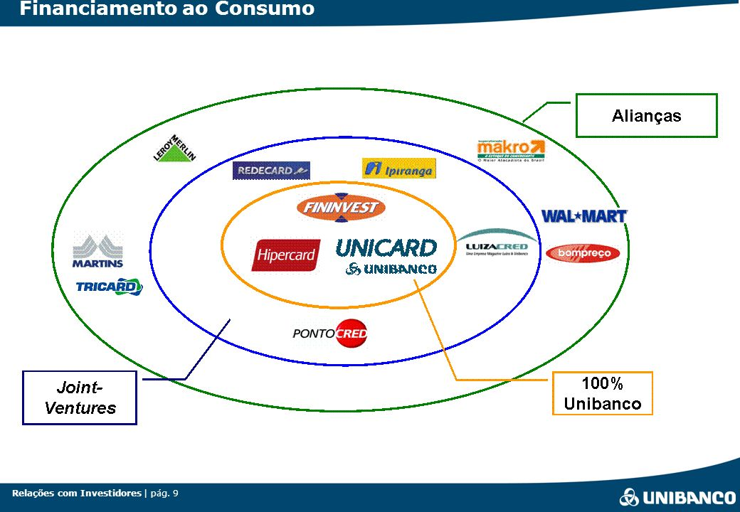 Relações com Investidores | pág. 9 Financiamento ao Consumo