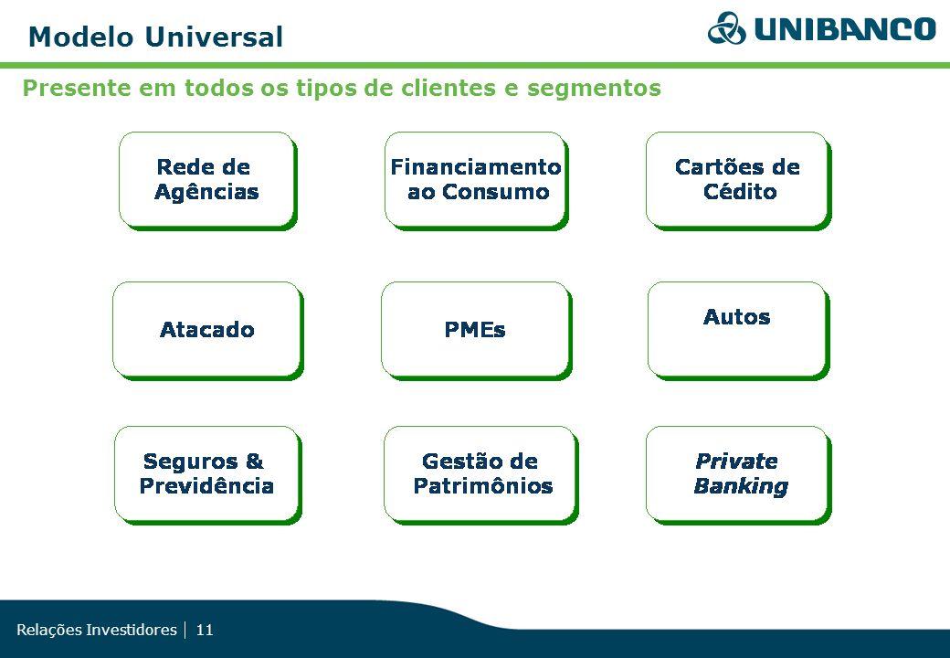 Relações Investidores 11 Presente em todos os tipos de clientes e segmentos Modelo Universal
