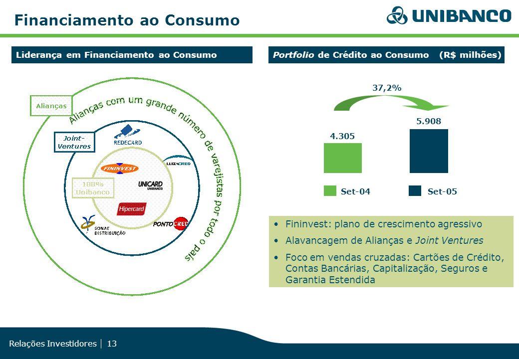 Relações Investidores 13 Fininvest: plano de crescimento agressivo Alavancagem de Alianças e Joint Ventures Foco em vendas cruzadas: Cartões de Crédit