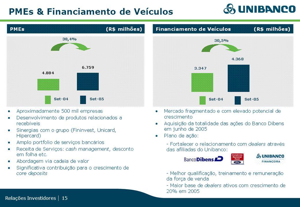 Relações Investidores 15 PMEs & Financiamento de Veículos