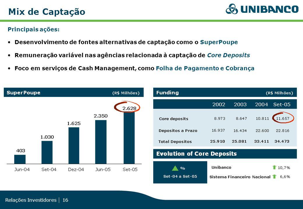 Relações Investidores 16 Mix de Captação Principais ações: Desenvolvimento de fontes alternativas de captação como o SuperPoupe Remuneração variável n
