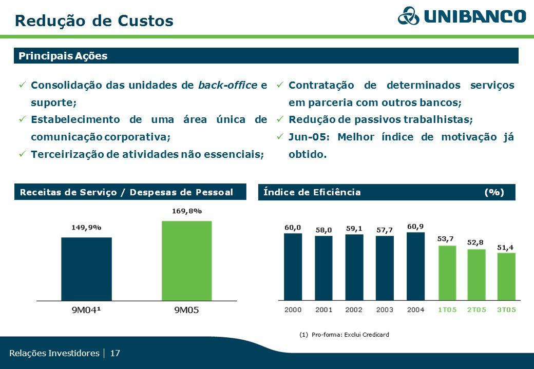 Relações Investidores 17 Redução de Custos Principais Ações Consolidação das unidades de back-office e suporte; Estabelecimento de uma área única de c