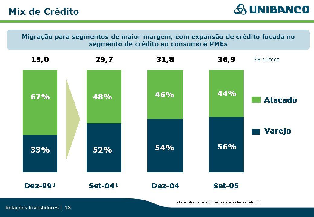 Relações Investidores 18 Mix de Crédito Migração para segmentos de maior margem, com expansão de crédito focada no segmento de crédito ao consumo e PM