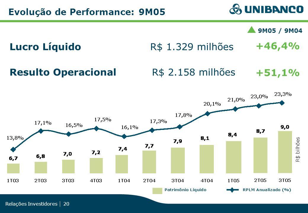 Relações Investidores 20 Evolução de Performance: 9M05 Lucro Líquido R$ 1.329 milhões Resulto Operacional R$ 2.158 milhões +46,4% +51,1% 9M05 / 9M04