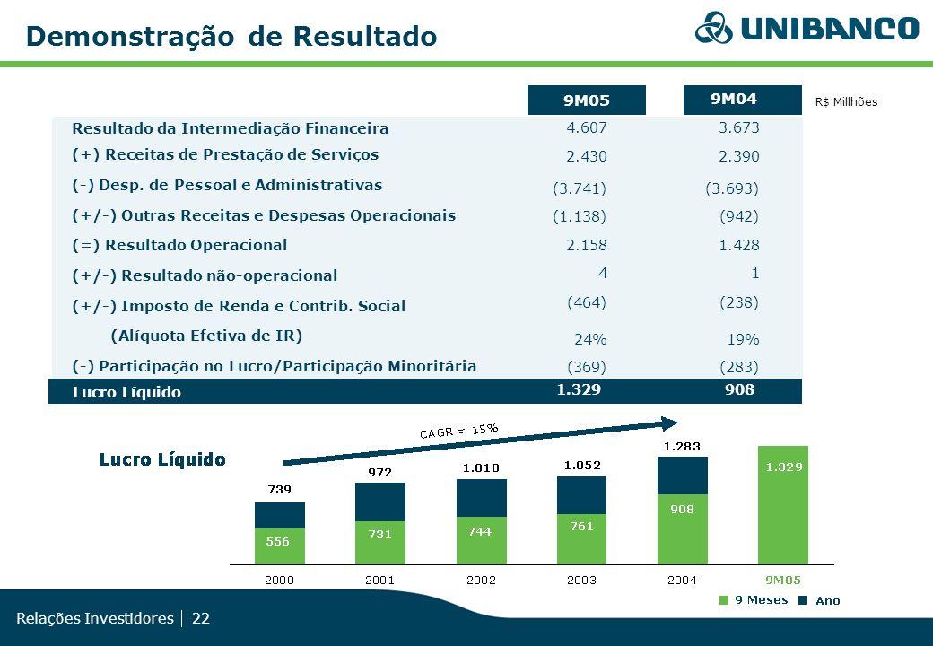Relações Investidores 22 Demonstração de Resultado R$ Millhões 9M05 9M04 4.6073.673 2.430 2.390 (3.741) (3.693) (1.138)(942) 2.1581.428 4 1 (464)(238)