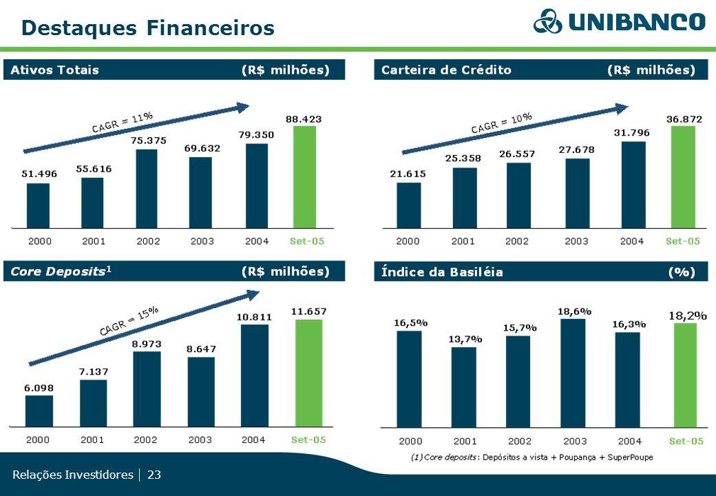 Relações Investidores 23 Destaques Financeiros
