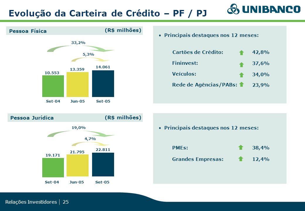 Relações Investidores 25 Evolução da Carteira de Crédito – PF / PJ Set-04Jun-05Set-05 Pessoa Jurídica 19.171 22.811 21.795 19,0% 4,7% Pessoa Física 33