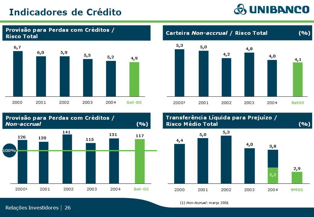 Relações Investidores 26 Indicadores de Crédito