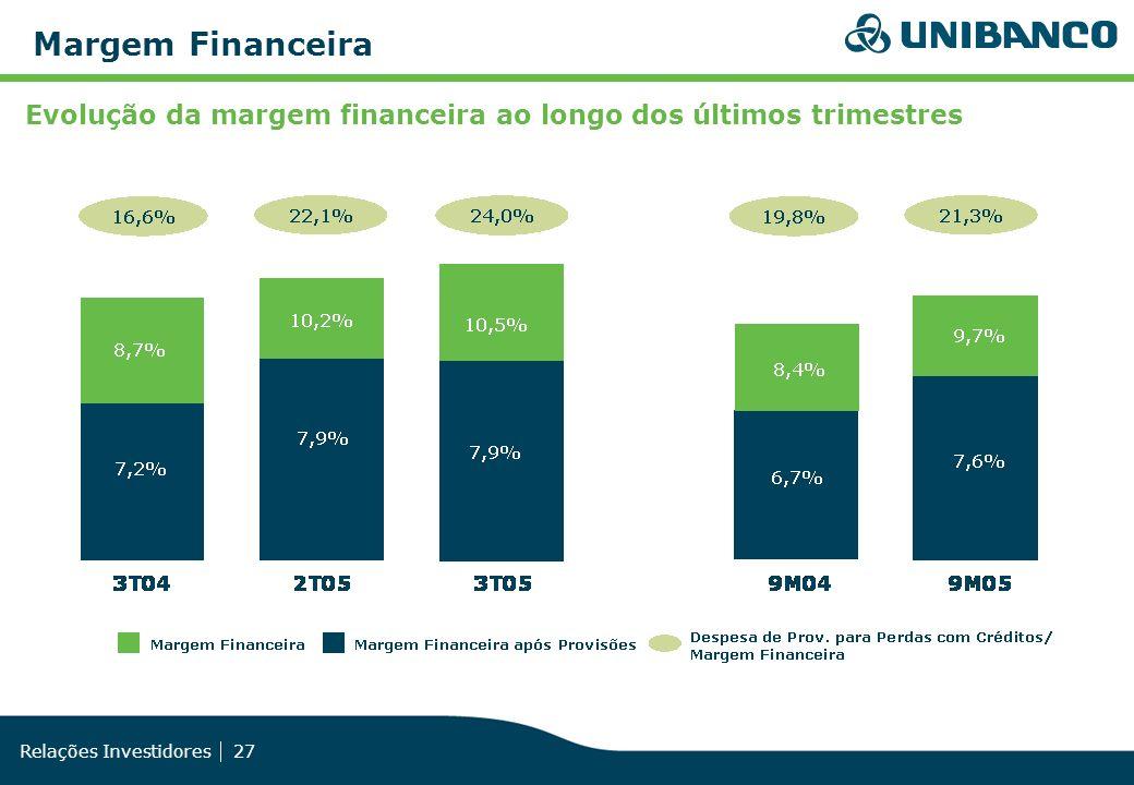 Relações Investidores 27 Margem Financeira Evolução da margem financeira ao longo dos últimos trimestres