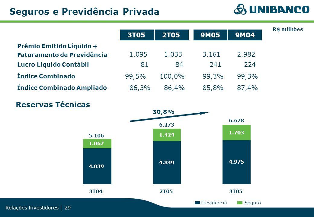 Relações Investidores 29 R$ milhões 3T052T059M059M04 1.0951.0333.1612.982 8184241224 99,5%100,0%99,3% 86,3%86,4%85,8%87,4% PrevidenciaSeguro 4.039 4.8