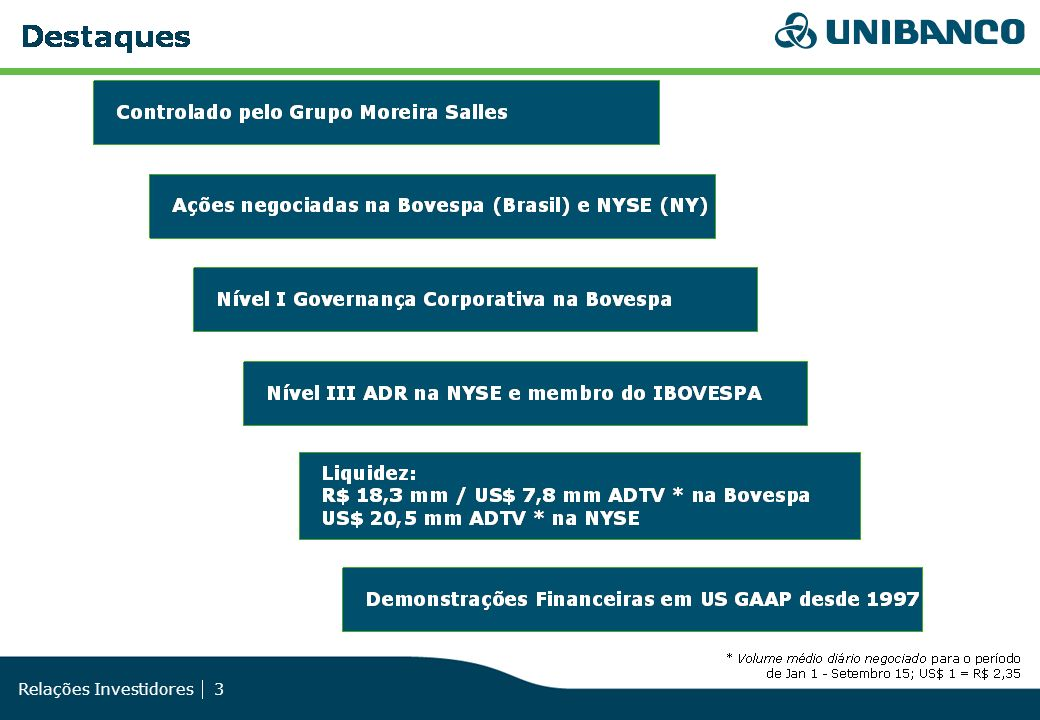 Relações Investidores 34 O Unibanco paga dividendos semestrais há mais de 3 décadas.