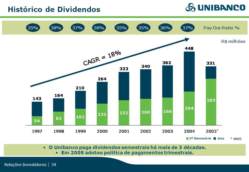 Relações Investidores 34 O Unibanco paga dividendos semestrais há mais de 3 décadas. Em 2005 adotou política de pagamentos trimestrais. Histórico de D