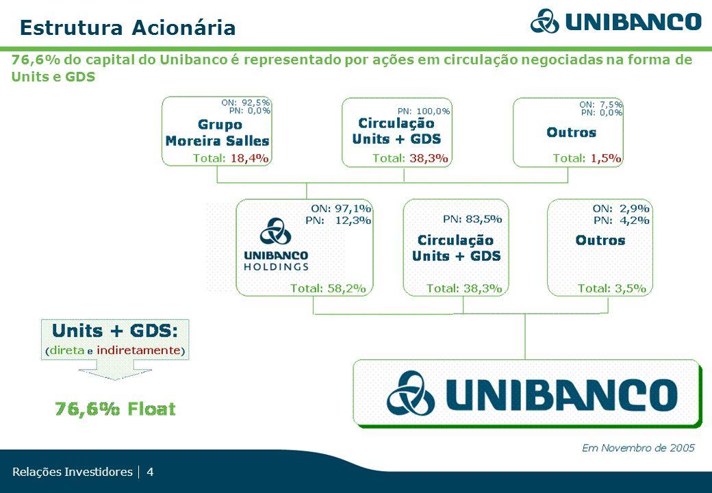 Relações Investidores 4 76,6% do capital do Unibanco é representado por ações em circulação negociadas na forma de Units e GDS Estrutura Acionária