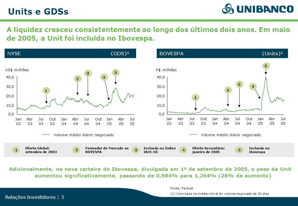 Relações Investidores 5 Units e GDSs Fonte: Factset (1) Com base na média móvel do volume negociado de 30 dias A liquidez cresceu consistentemente ao