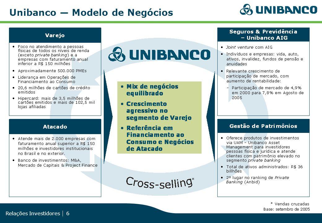 Relações Investidores 6 Unibanco Modelo de Negócios