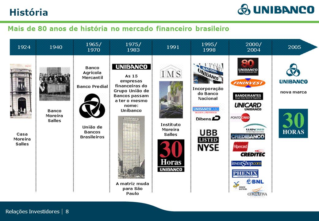 Relações Investidores 9 Consolidação Crescimento expressivo de ativos ao longo dos últimos 15 anos