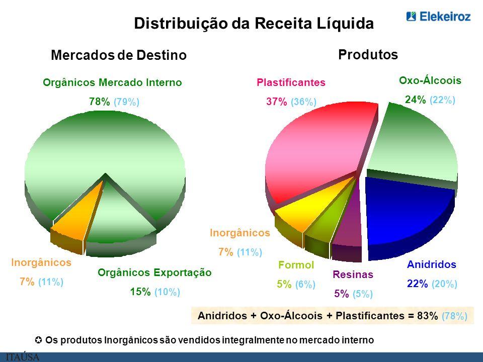 Distribuição da Receita Líquida Orgânicos Exportação 15% (10%) Inorgânicos 7% (11%) Orgânicos Mercado Interno 78% (79%) Mercados de Destino Produtos Anidridos 22% (20%) Oxo-Álcoois 24% (22%) Resinas 5% (5%) Formol 5% (6%) Plastificantes 37% (36%) Inorgânicos 7% (11%) Anidridos + Oxo-Álcoois + Plastificantes = 83% (78%) Os produtos Inorgânicos são vendidos integralmente no mercado interno