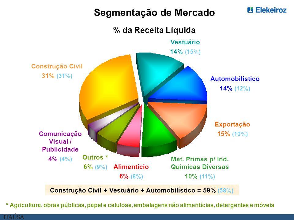 % da Receita Líquida Segmentação de Mercado * Agricultura, obras públicas, papel e celulose, embalagens não alimentícias, detergentes e móveis Construção Civil + Vestuário + Automobilístico = 59% (58%) Construção Civil 31% (31%) Vestuário 14% (15%) Automobilístico 14% (12%) Exportação 15% (10%) Mat.