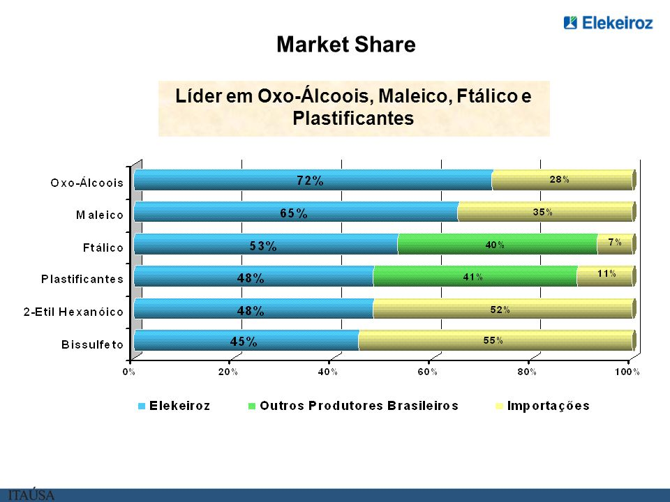 Líder em Oxo-Álcoois, Maleico, Ftálico e Plastificantes Market Share